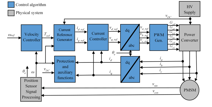 field oriented control of pmsm with Sensorless field oriented control of 3-phasepermanent  this application report presents a solution to control a permanent magnet synchronous motor (pmsm.