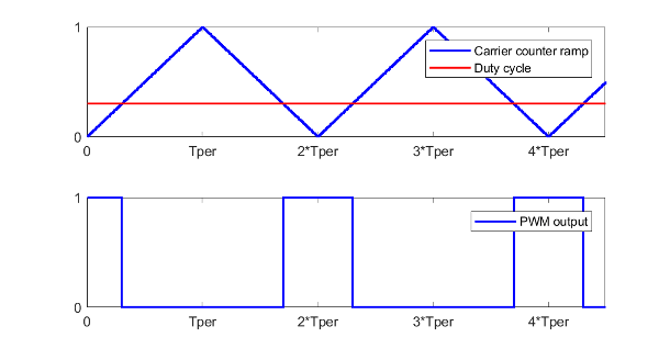 Generate pulse width modulated signal or waveform - MATLAB