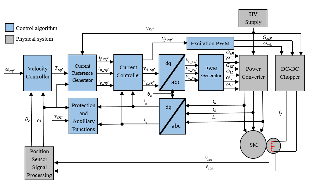 Synchronous machine field-oriented control - Simulink