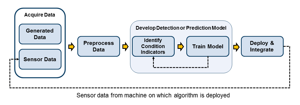 Data Preprocessing for Condition Monitoring and Predictive