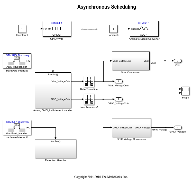 Stm32f4discovery_asynchronous_scheduling_01