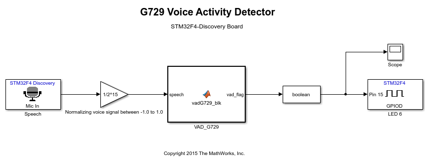 Stm32f4discovery_vadg729_01