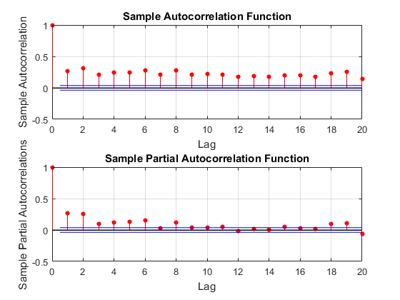 Testautocorrelationofsquaredresidualsexample_02