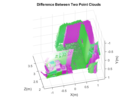 Visualizedifferencebetweentwopointcloudsexample_01