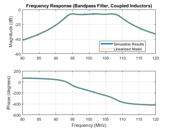 Elec_filter_bandpass_coupled_inductors_03
