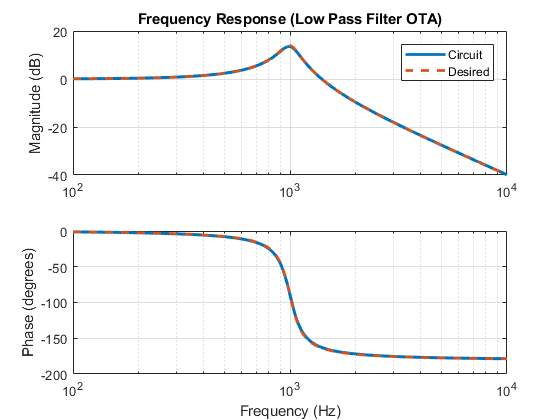 implementation of active filter using ota Implement an active ota-c filter in which the capacitors are all grounded [4] however, v1 requires an ota with at least three inputs the most common solution to this is to use a four input ota and ground the fourth input although, if space is a concern, literature exists on a three input ota implementation that will reduce transistor.