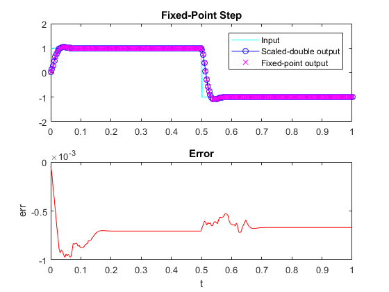 Fi_instrumentation_fixed_point_filter_demo_04