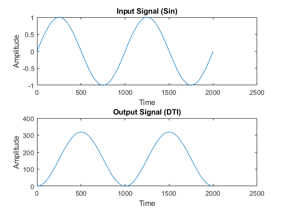 Mlhdlc_tutorial_float2fixed_derived_ranges_01