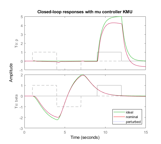 Musynthesisaircraftexample_09