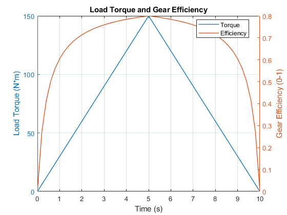 Sdl_gear_efficiency_02