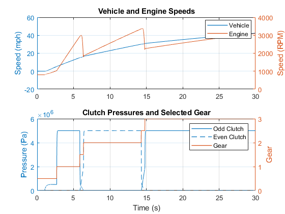 Sdl_vehicle_dual_clutch_05