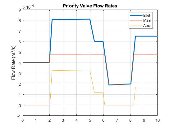 Sh_priority_valve_two_motors_02