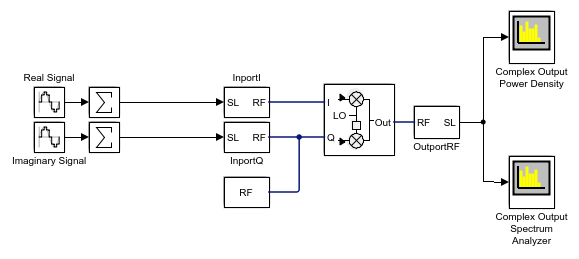 Modulatetwotonedcsignalusingiqmodulatorexample_01