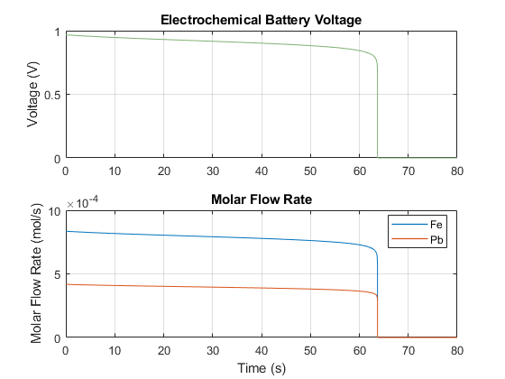Ssc_electrochemical_battery_02