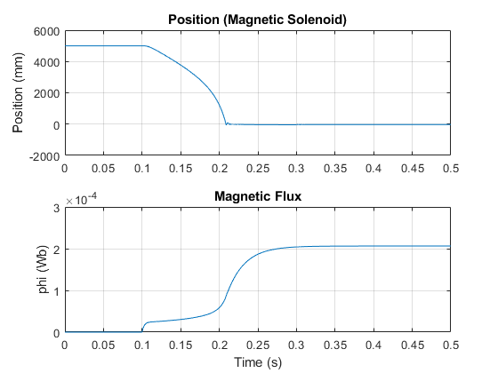 Ssc_solenoid_magnetic_04