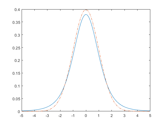Comparestudentstandnormaldistributionsexample_01