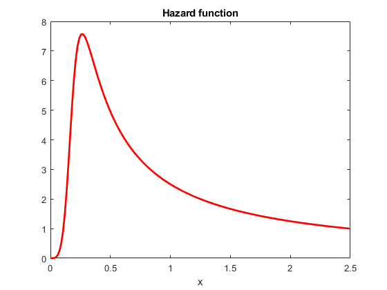 Survivalandhazardfunctionsofburrdistributionexample_02