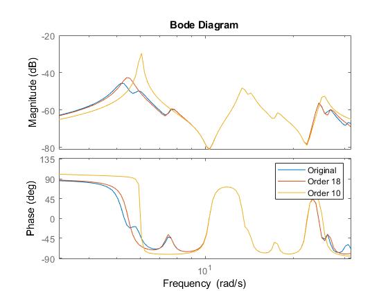 Frequencylimitedbalancedtruncationexample_05