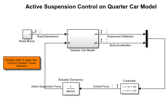 Controlsystemtuner_activesuspensionquartercarexample_01