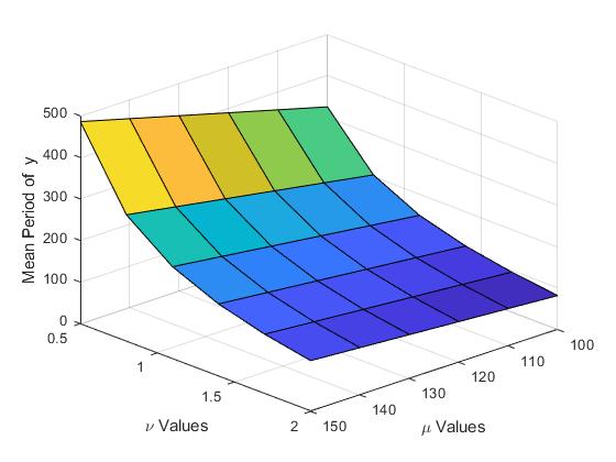 Performaparametersweeponthevanderpolequationexample_02