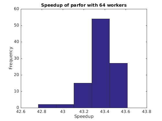 Paralleldemo_parfor_bench_02