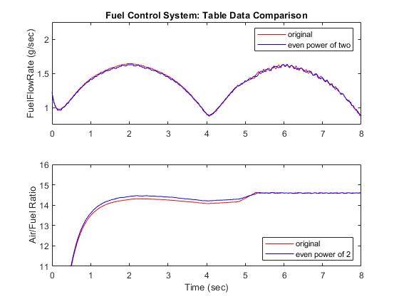 Fuelratecontrolsystemwithfixedpointdataexample_10