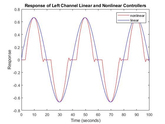 Variantmodelblockscontrolledbycpreprocessorconditionalsexample_02