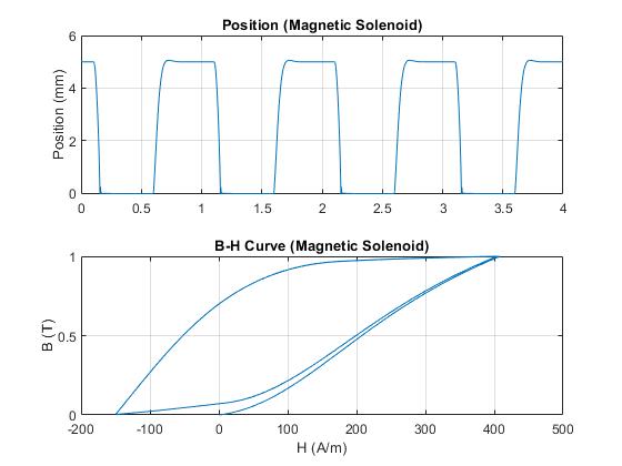 Elec_solenoid_magnetic_hysteresis_03