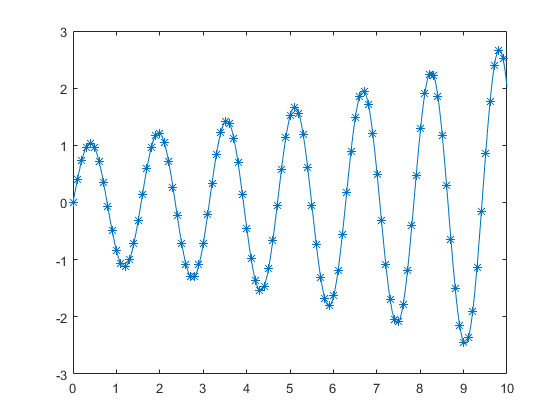 Displaymarkersatsubsetofdatapointsexample_01