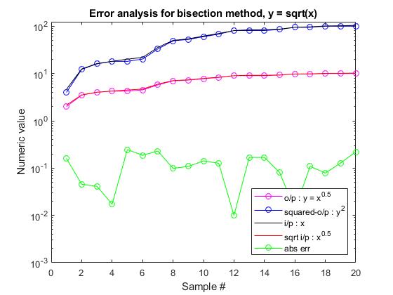 Mlhdlc_tutorial_sqrt_01