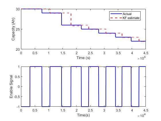 Nonlinearstateestimationofadegradingbatterysystemexample_03