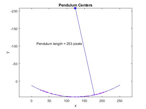 Pendulumlengthexample_05
