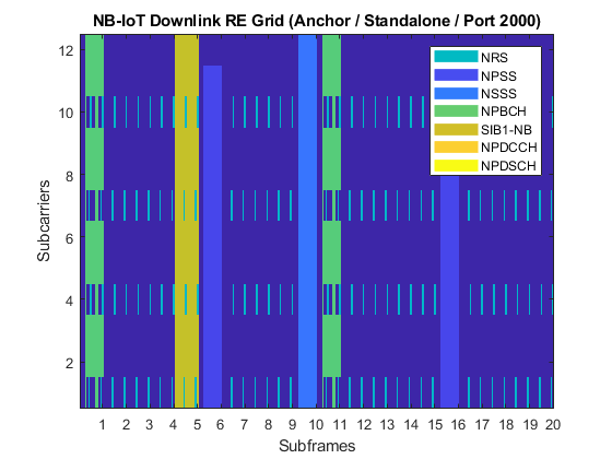 Nbiotdownlinkwaveformgenerationexample_08