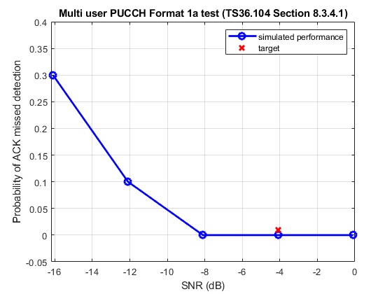 Pucch1amultiuserackmisseddetectionexample_01