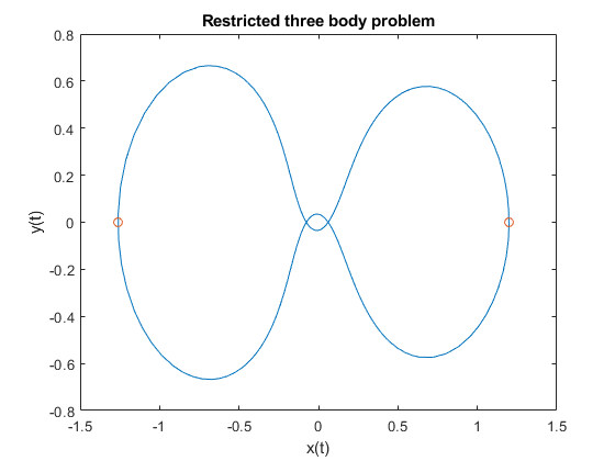 Advancedeventlocationrestrictedthreebodyproblemexample_02