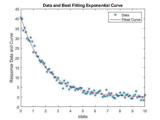 Curvefittingviaoptimizationexample_01