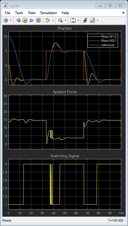 Schedulecontrollersatmultipleoperatingpointsexample_09