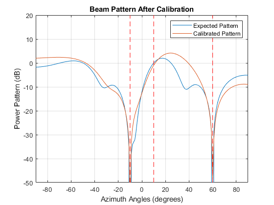 Arraycalibrationexample_04