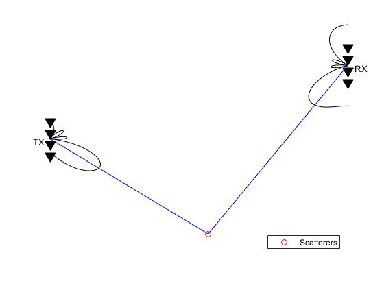 Arrayprocessingformimoexample_15