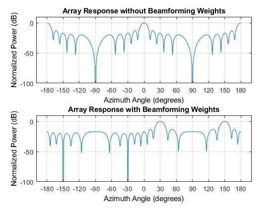 Narrowbandphaseshiftbeamformerulaexample_03