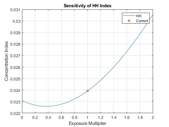 Analyzethesensitivityofconcentrationtogivenexposureexample_01