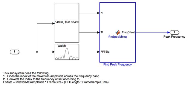 Frequencycalibrationsimulinkexample_03