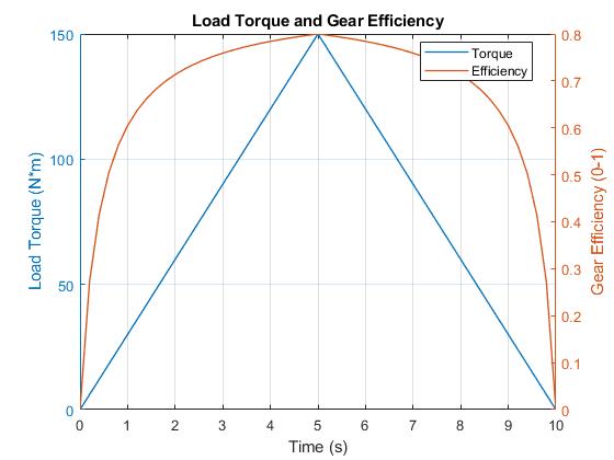 Sdl_gear_efficiency_02