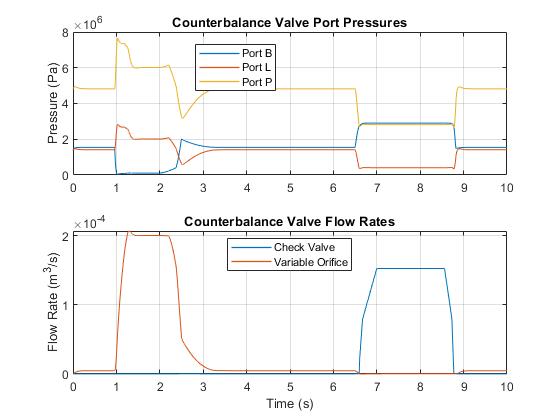 Sh_cyl_counterbalance_valve_03