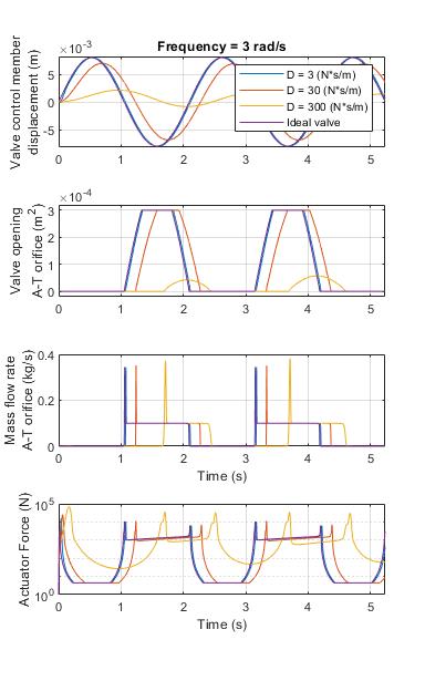 Sscfluids_directional_valve_dynamics_07
