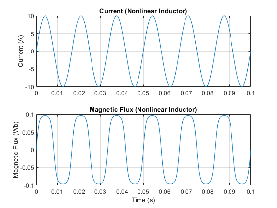 Ssc_nonlinear_inductor_03