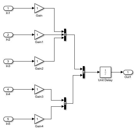 Nestedstructuresofsignalsexample_01