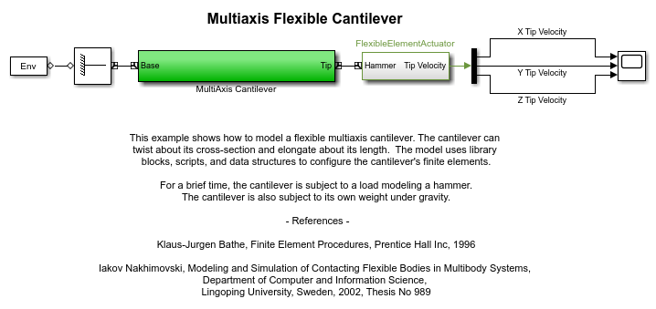 Mech_flexible_cantilever_multiaxis_01