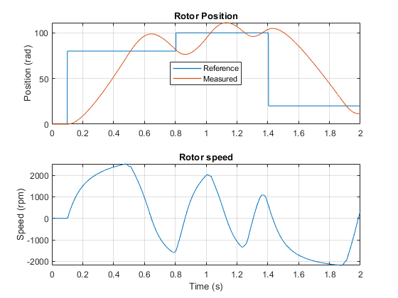 Pe_bldc_position_control_02