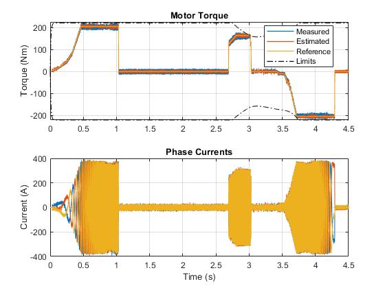 Pe_ipmsm_torque_control_hev_parallel_03